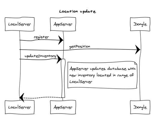 uphere app diagram